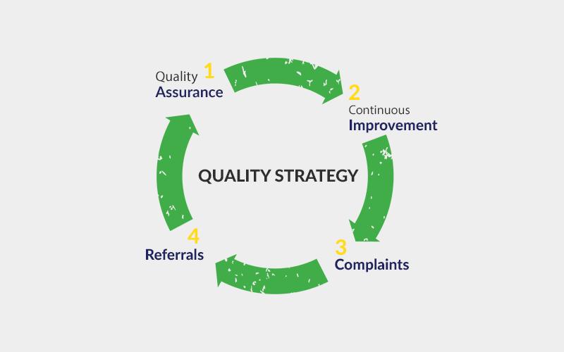 PML Quality Policy